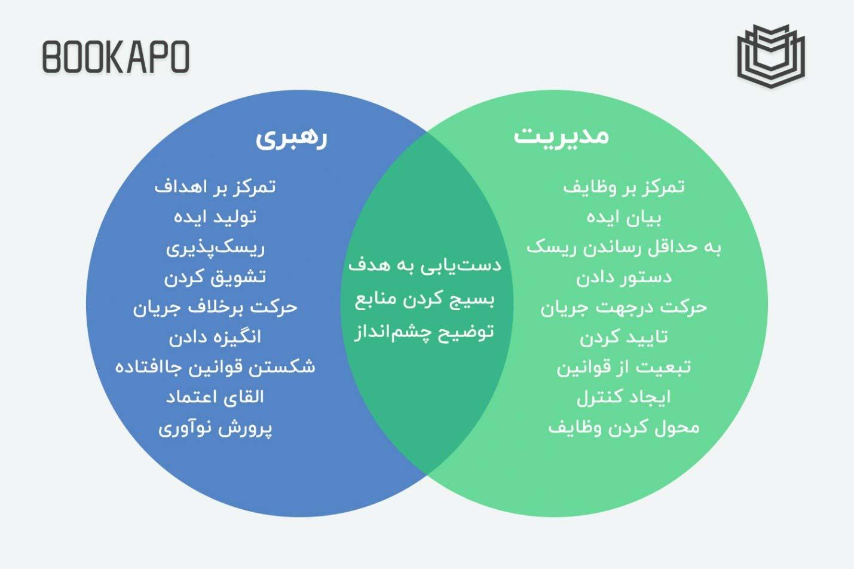 تفاوت ها و شباهت های مدیریت و رهبری